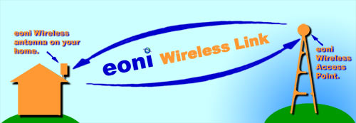 illustration of customer-to-EONI wireless connection